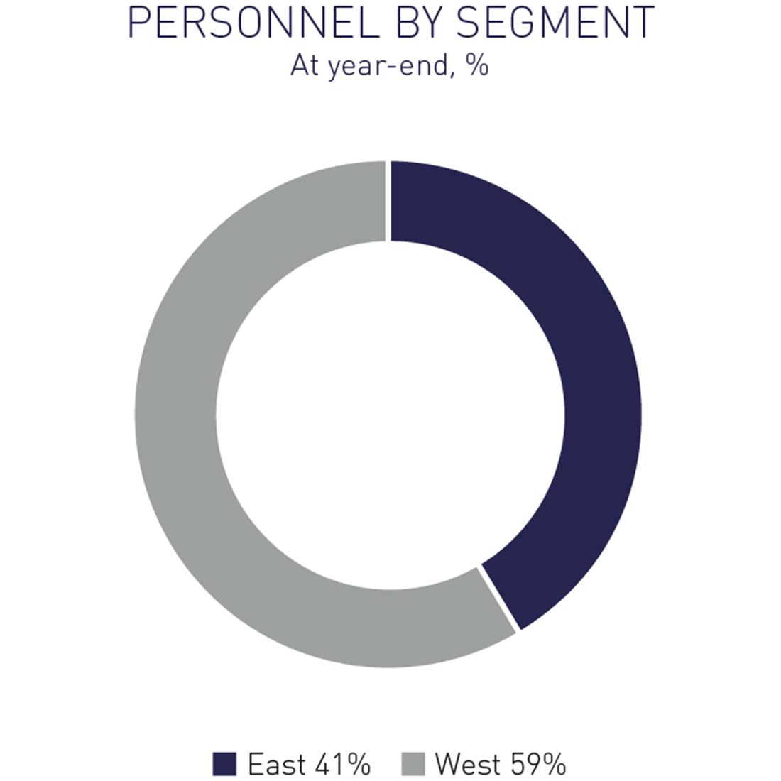 Personnel by segment